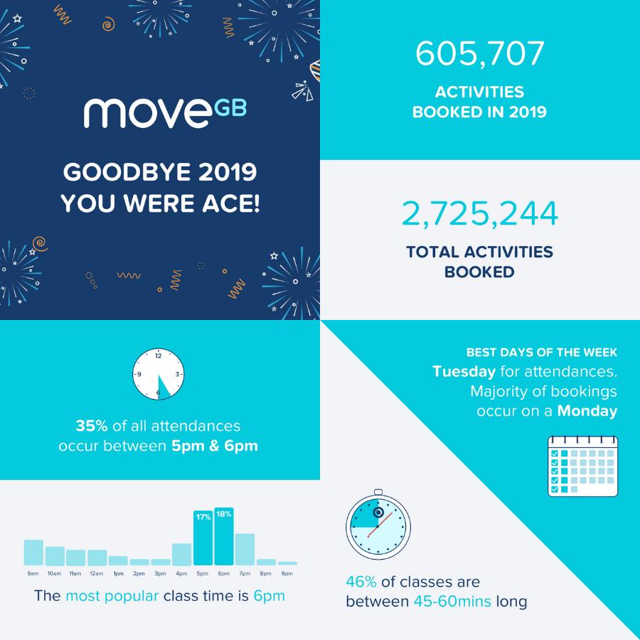 MoveGB 2019 stats