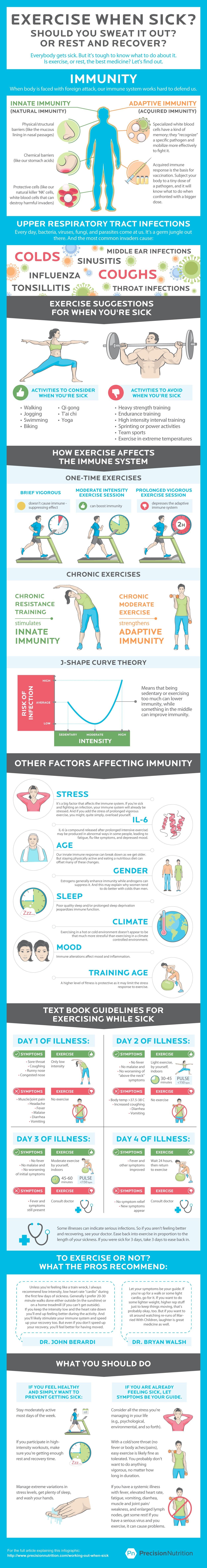 precision-nutrition-exercise-when-sick.jpg
