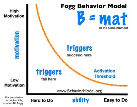 behavioral-change-model-fogg.jpg
