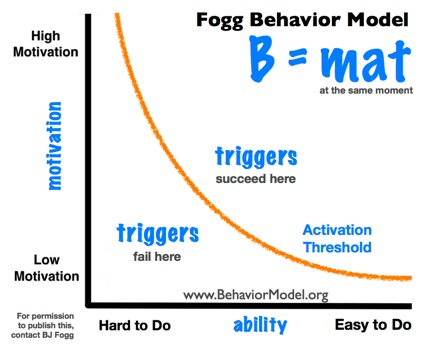 behavioral-change-model-fogg.jpg