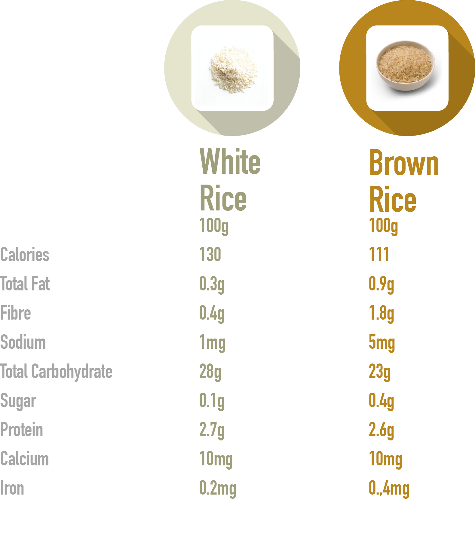 Brown-rice-and-white-rice-nutritional-values